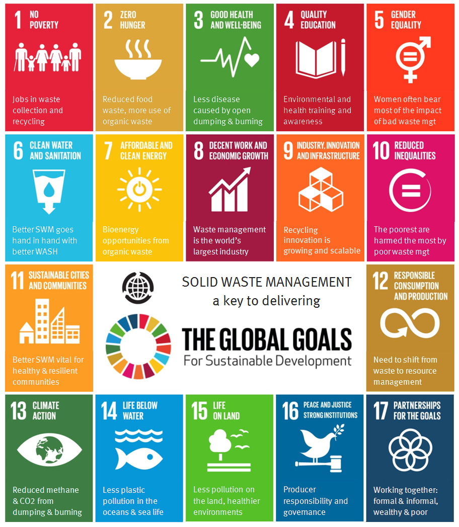 Waste and the Sustainable Development Goals - WasteAid