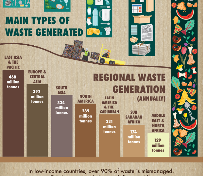 World Bank: Here's what everyone should know about waste