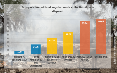 Waste, Climate and Health